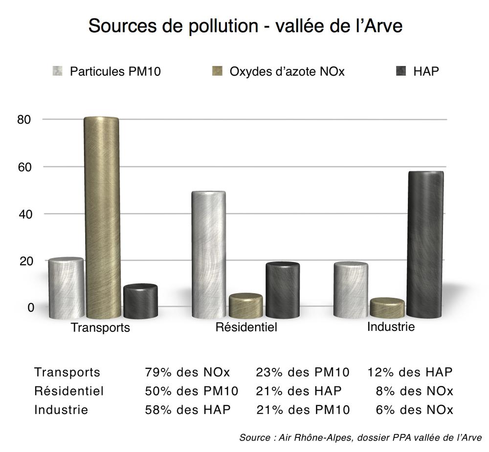D'où vient cette pollution ?