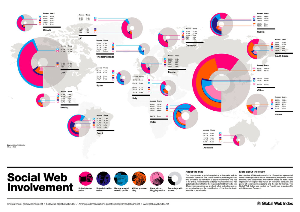 An infographic describing social web involvement. www.globalwebindex.net