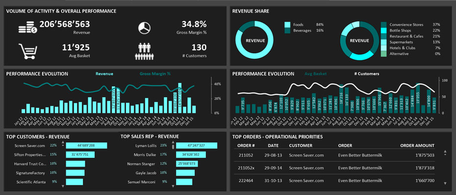 A dynamic visualization providing sales information. www.lintao-dashboards.com