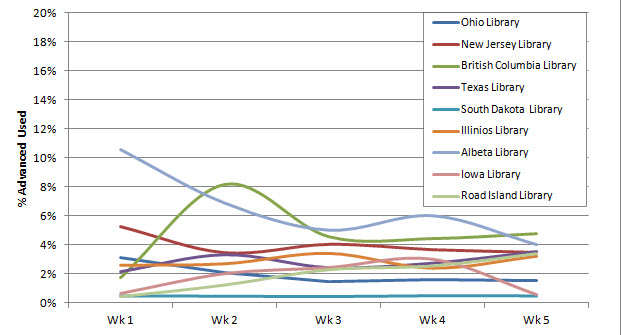 "Normal   0           false   false   false     EN-US   X-NONE   X-NONE                                        MicrosoftInternetExplorer4                                             The graph above demonstrates the effect positive publicity about hoopla had on library circulation while  maintaining well within tolerable budgetary levels.                                                                                                                                                                                                                                                                                                    /* Style Definitions */  table.MsoNormalTable 	{mso-style-name:""Table Normal""; 	mso-tstyle-rowband-size:0; 	mso-tstyle-colband-size:0; 	mso-style-noshow:yes; 	mso-style-priority:99; 	mso-style-qformat:yes; 	mso-style-parent:""""; 	mso-padding-alt:0in 5.4pt 0in 5.4pt; 	mso-para-margin:0in; 	mso-para-margin-bottom:.0001pt; 	mso-pagination:widow-orphan; 	font-size:11.0pt; 	font-family:""Calibri"",""sans-serif""; 	mso-ascii-font-family:Calibri; 	mso-ascii-theme-font:minor-latin; 	mso-fareast-font-family:""Times New Roman""; 	mso-fareast-theme-font:minor-fareast; 	mso-hansi-font-family:Calibri; 	mso-hansi-theme-font:minor-latin; 	mso-bidi-font-family:""Times New Roman""; 	mso-bidi-theme-font:minor-bidi;}"
