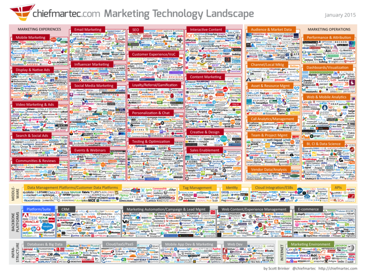 Above: The Marketing Technology Landscape, January 2015. Image Credit: Scott Brinker/ChiefMartec.com