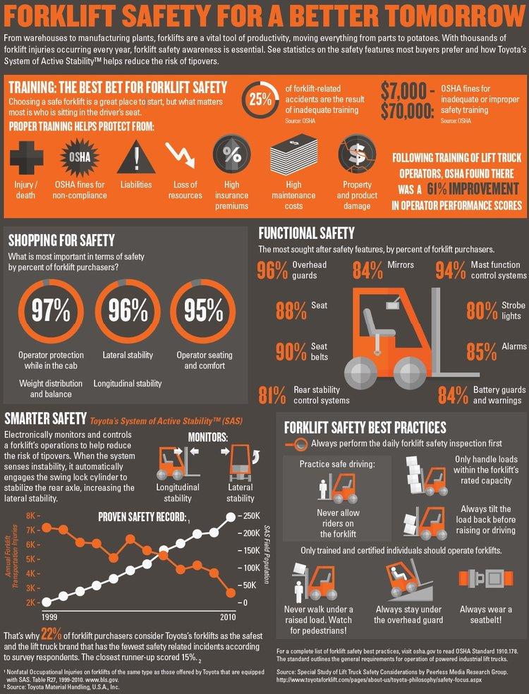 Infographics Oc Forklift Certification