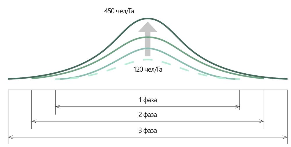 Рисунок 1. Постепенное наращивание объемов строительства по нормативам советского периода градостроительства, которое не отличается модели «компактного города»