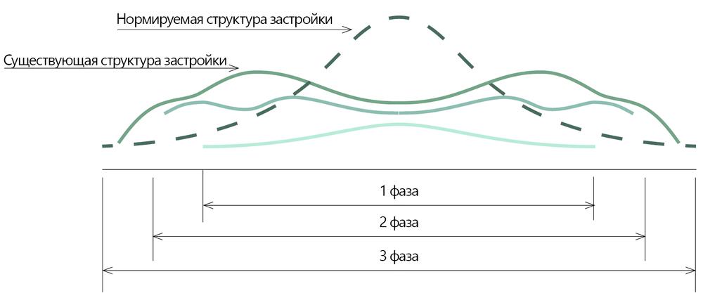 Рисунок 2. Существующее состояние территориальной организации застройки города
