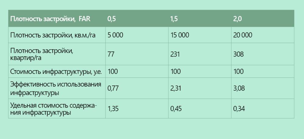 Рисунок 3. Стоимость капитальных затрат развития инфраструктуры в условных единицах при различных показателях плотности FAR