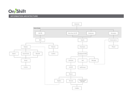 Information Architecture - Mapped out the entire legacy site to determine touch points where this new product could fit in.