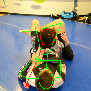 (green) - From the guard position, Green wraps their legs around Red's head and right arm. Green pulls on the right arm.  so that Red can't sit up. They then lock their right ankle behind their left knee.  While pulling on Red's arm, Green applies pressure with their legs, creating a choke.