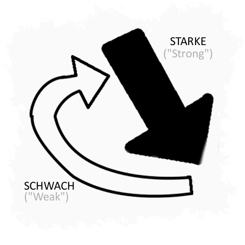 Starke , strong, or hard, and  schwach , weak, or soft. They describe the same idea.
