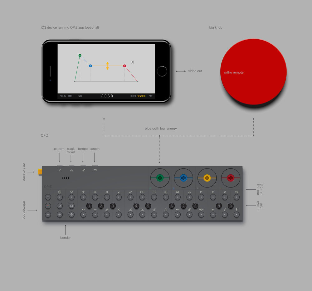 Chart of the new OP-Z synthesizer with visual capabilities. Photo: Teenage Engineering.