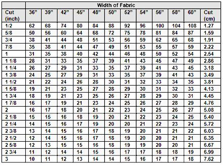 Bias Yardage Chart