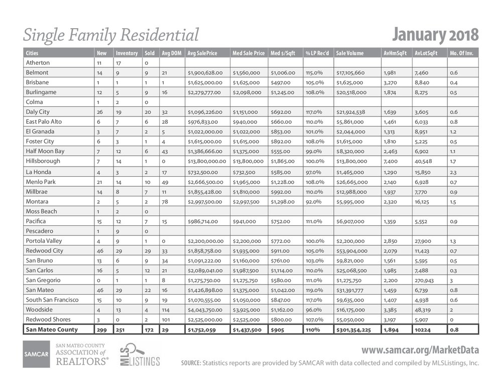 San-Mateo-County-stats-in-January-001.jpg
