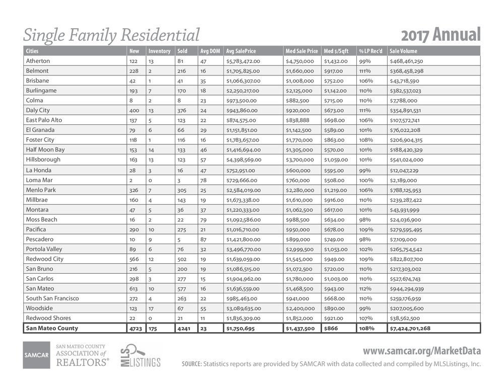 San Mateo County Single Family Home Annual Report