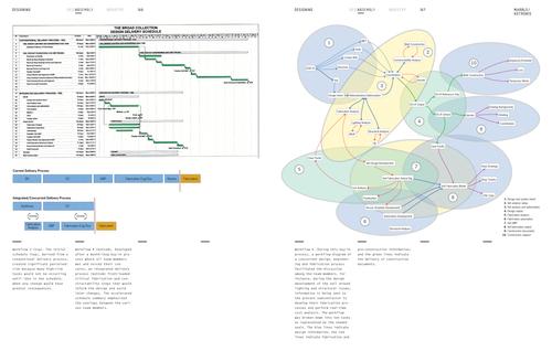 Digital Workflow Digital Workflows in