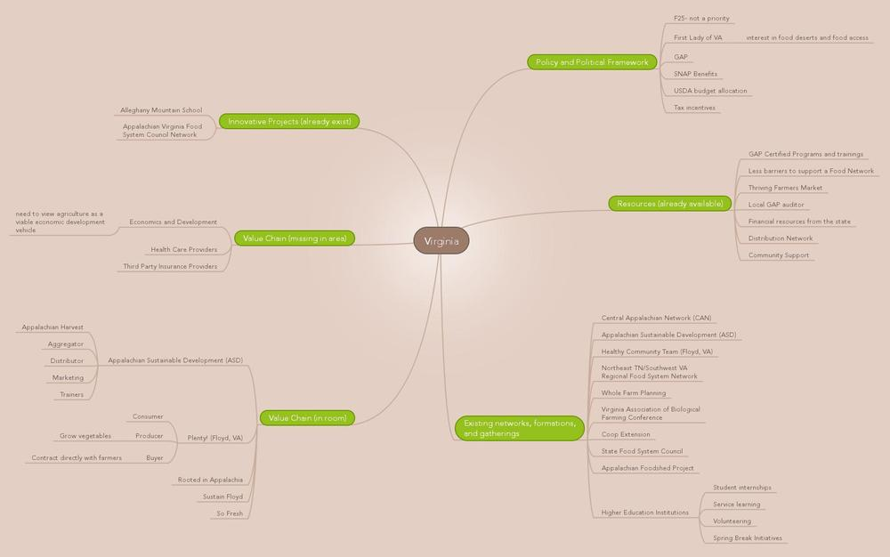 AF_RegGath_VA Mind Map photo.jpg