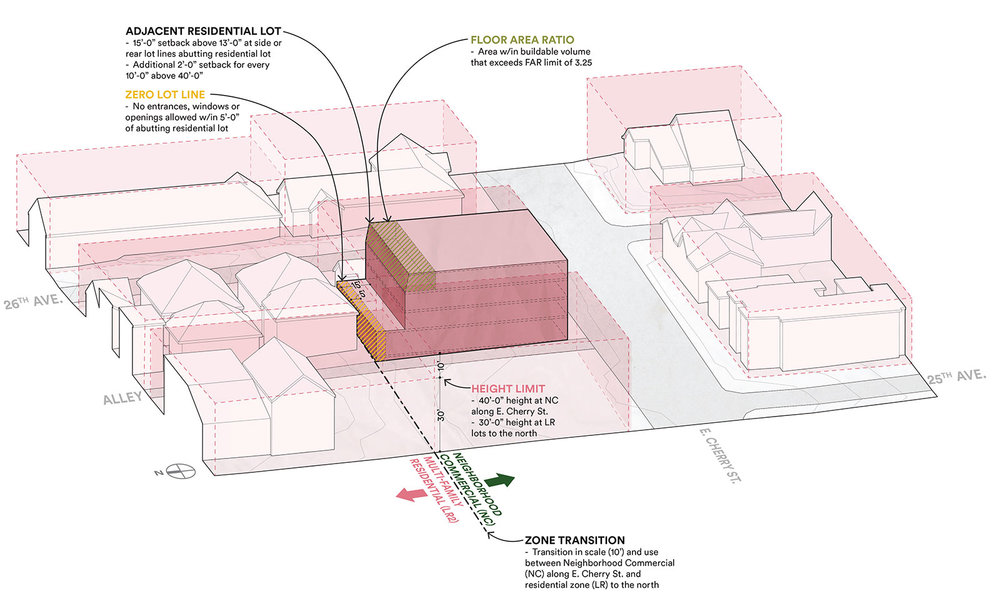 Central-Area-buildable-envelope.jpg