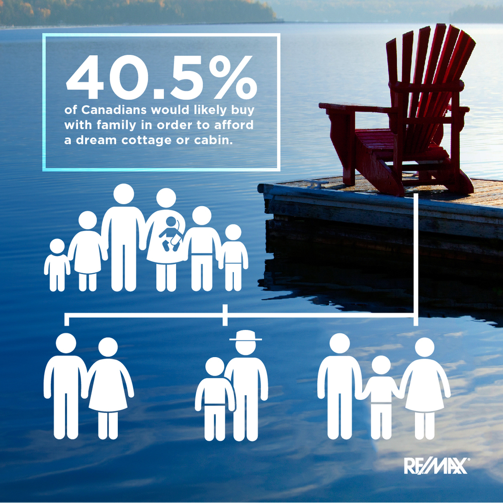 40.5% of Canadians would likely buy their dream cottage with family