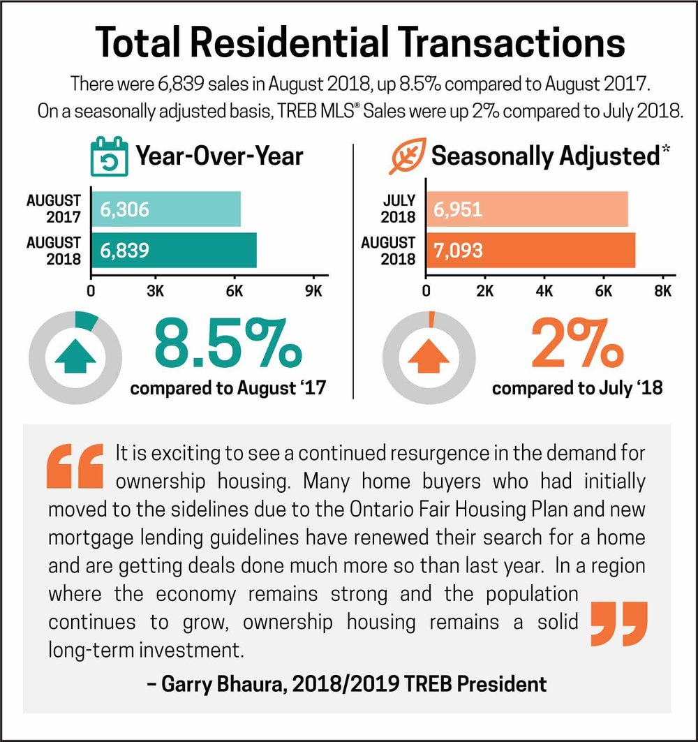 TREB Statistics - August 2018 Sales Volume