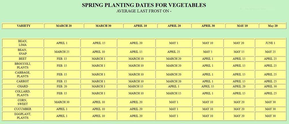 SpringPlantingDatesforVegetables.jpg