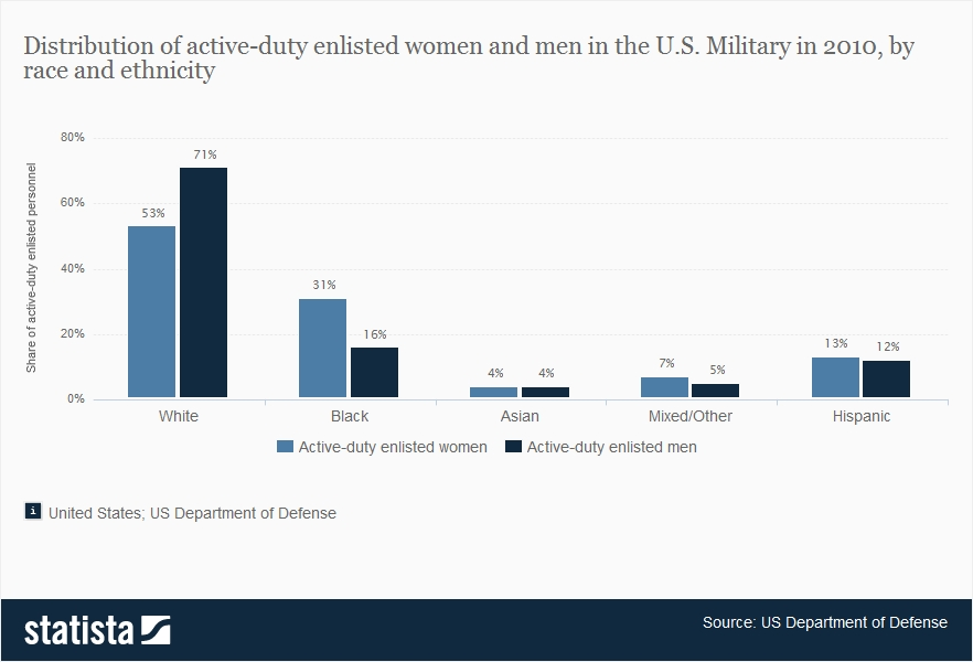 share-of-active-duty-enlisted-women-and-men-in-the-us-military-1.jpg