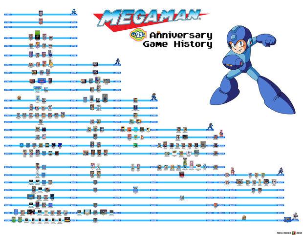 MegaManGameHistoryV2-Teaser1-620x