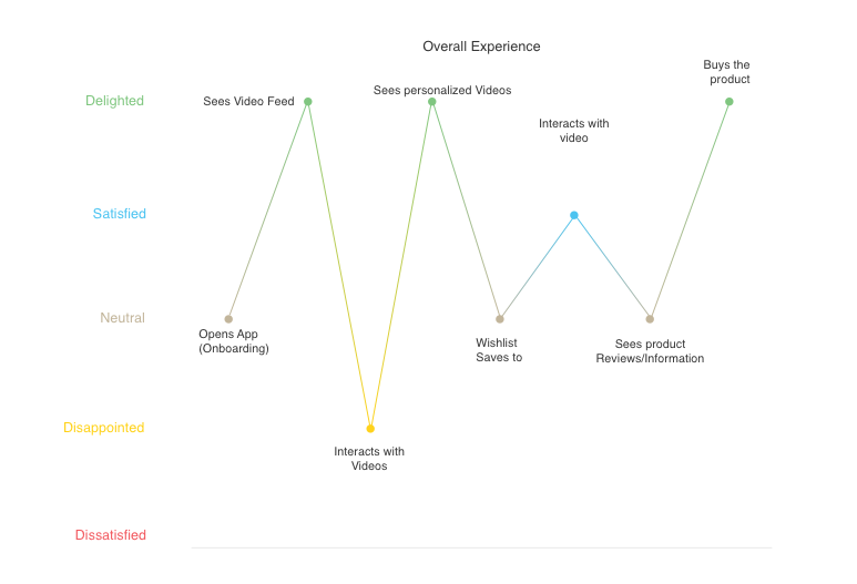 UX_Emotion Graph.png