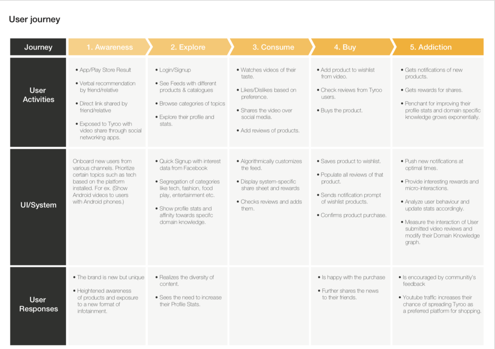 UX_User journey across touchpoints