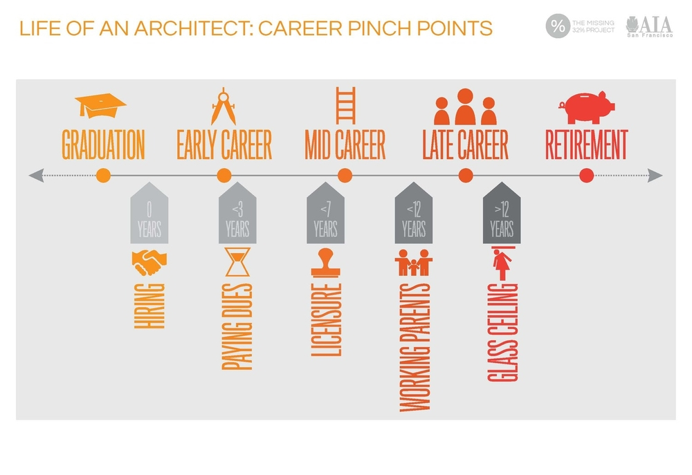 Equity in Architecture Survey Infographic by Atelier Cho Thompson
