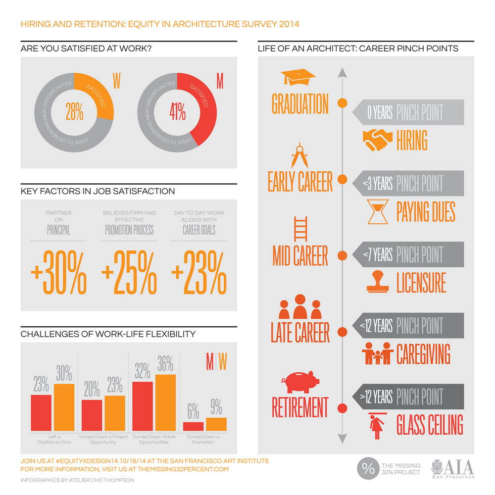 Early Findings from the Equity in Architecture Survey 2014