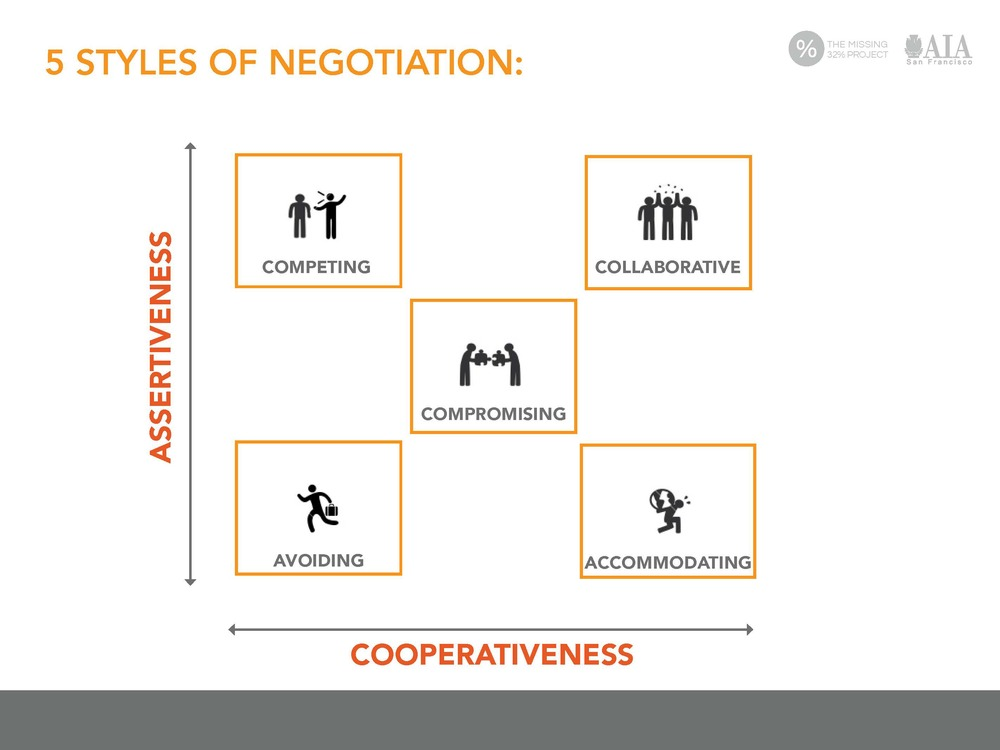 negotiation topics
