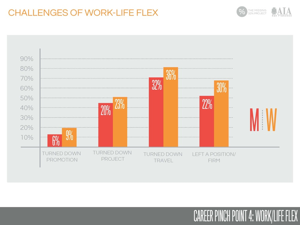 Survey finding of Work/Life Flex Challenges