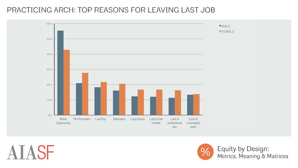 Exceptional Practicing Architecture: Top Reasons For Leaving Last Job