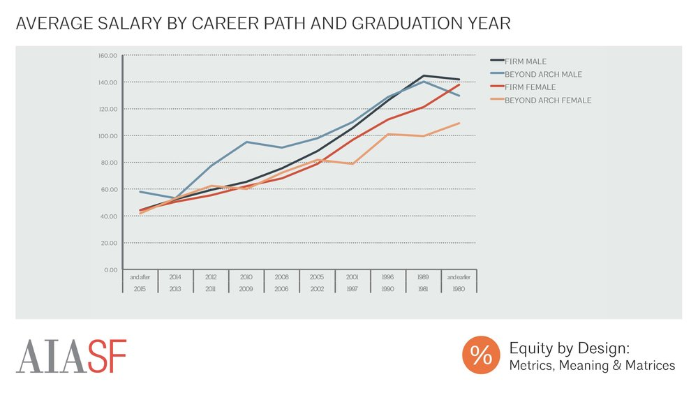 Average Salary By Career Path And Grad Year