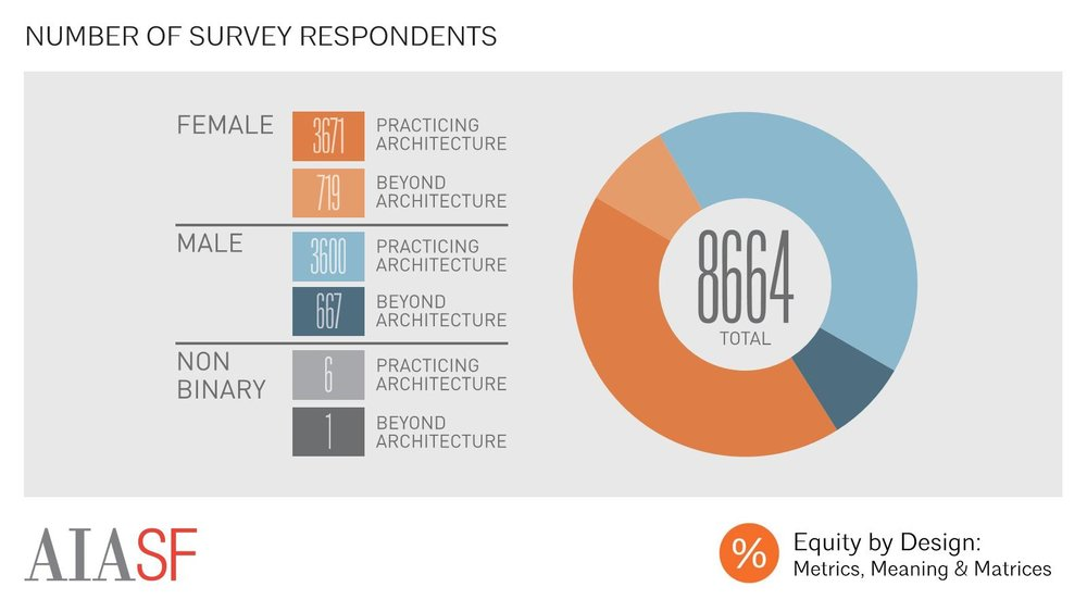 The 2016 Survey garnered 8,664 responses. This year, EQxD aims to set a new record with over 10,000 responses.