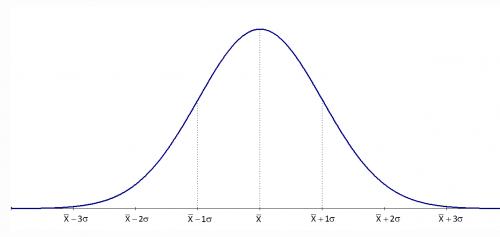 standard distribution curve.jpg