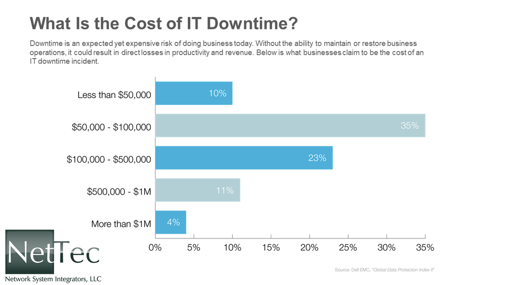 16x9-NetTec NSI What Is the Cost of IT Downtime-Chart.png