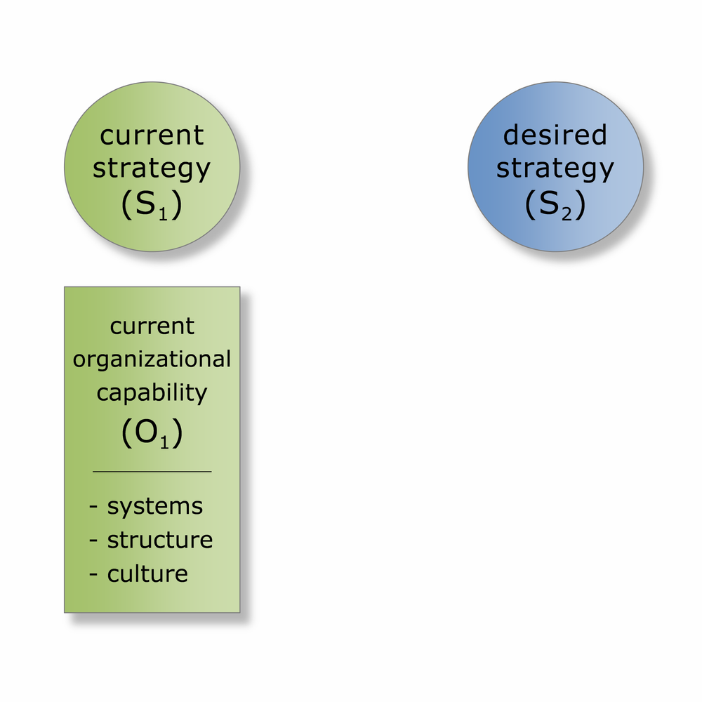 FMG Leading ISC Framework Phase 3