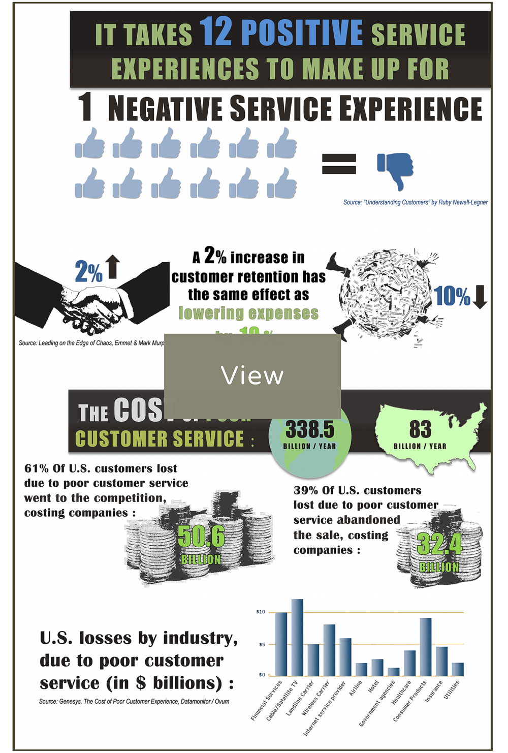 FMG Leading Infographic: The Case for Service Excellence