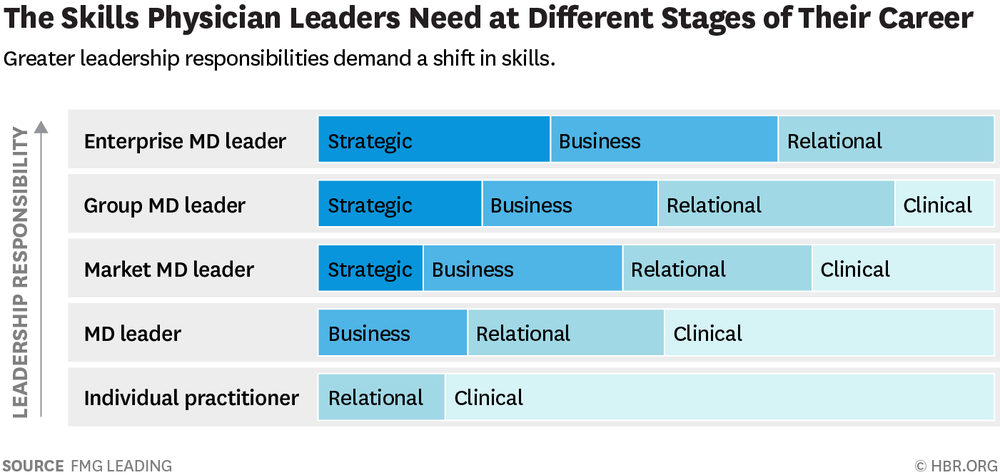 The Skills Physician Leaders Need at Different Stages of Their Career
