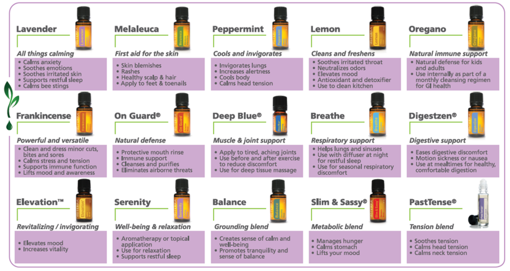 DoTerra Essential Oil Uses and Benefits