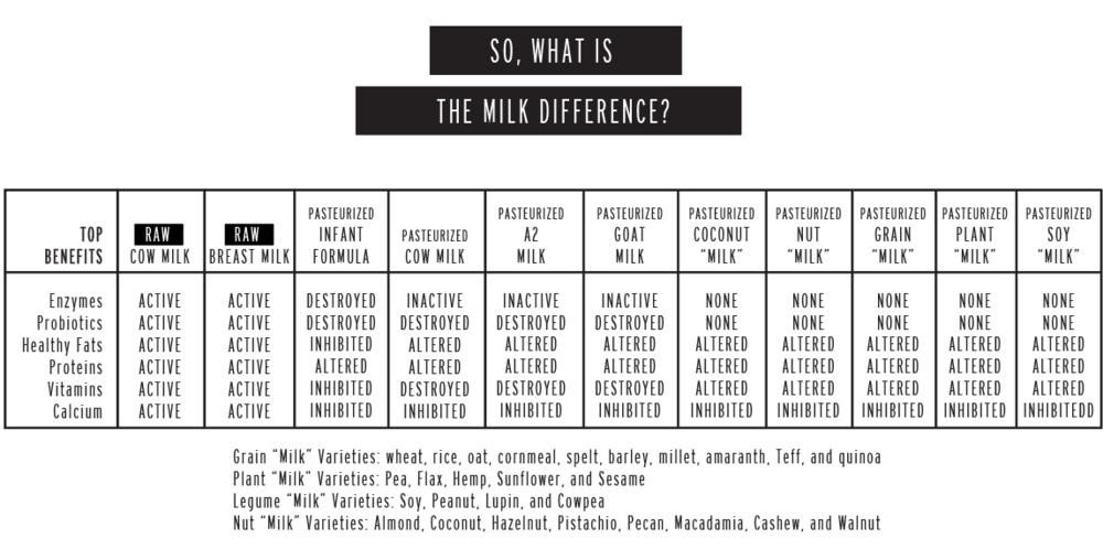 raw milk chart