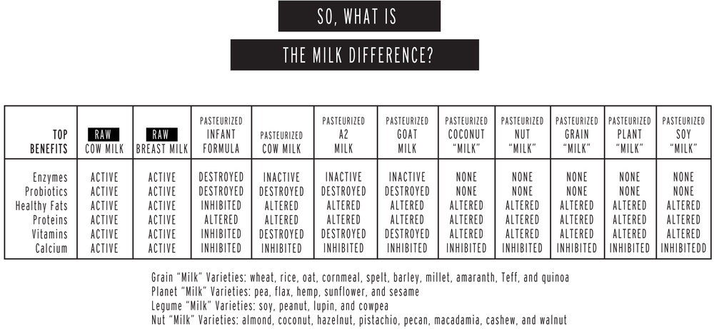 Raw Milk Difference Chart