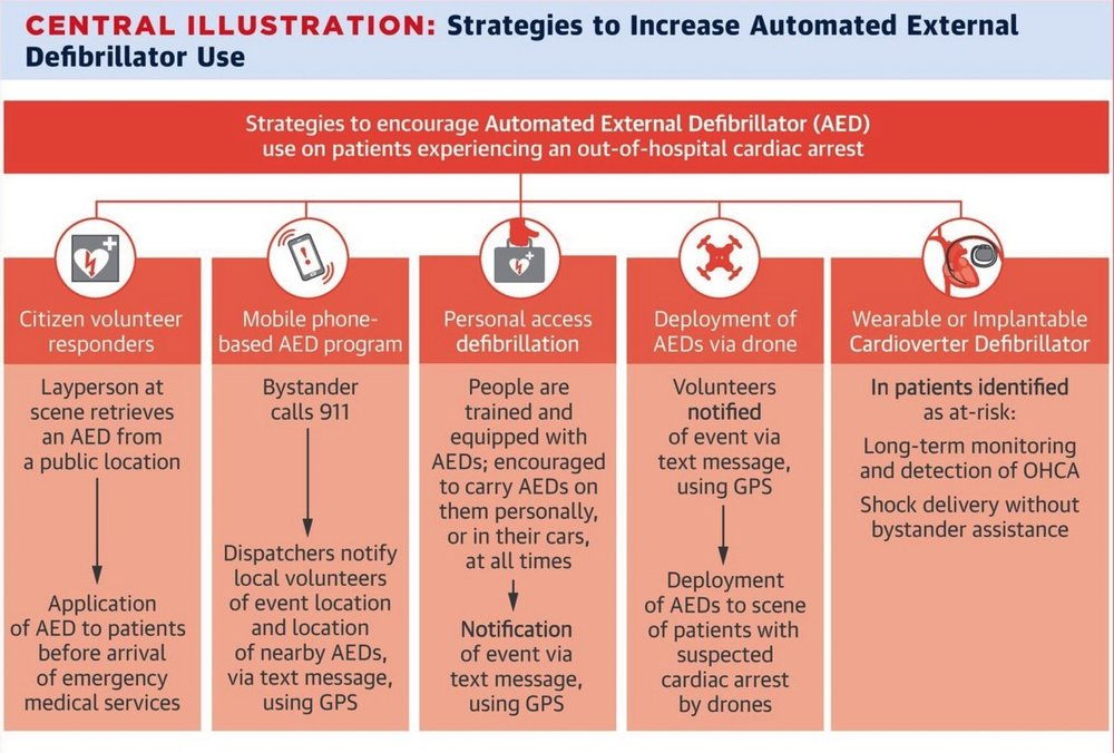 Strategies to increase AED use.jpg