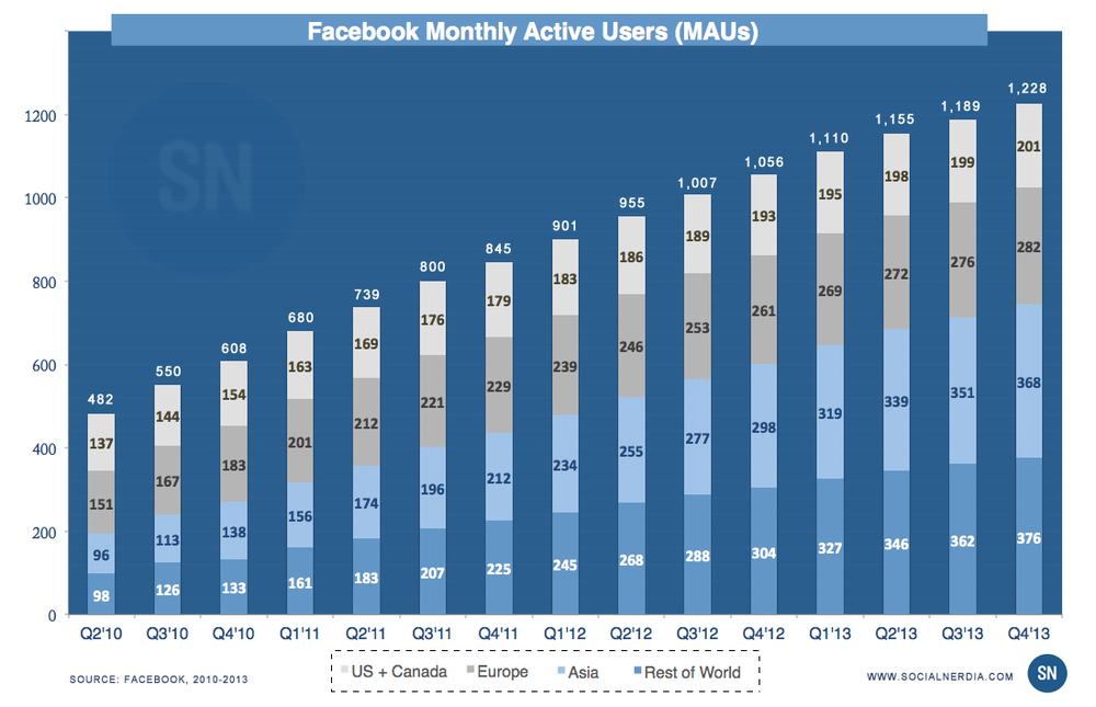 Facebook MAUs  Monthly Active Users Social Nerdia Q2 2010 to Q4 2013.jpg