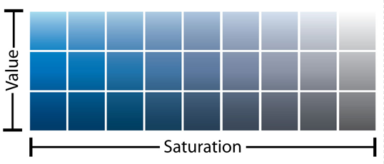 "Saturation is the ""greyness"" of a hue"