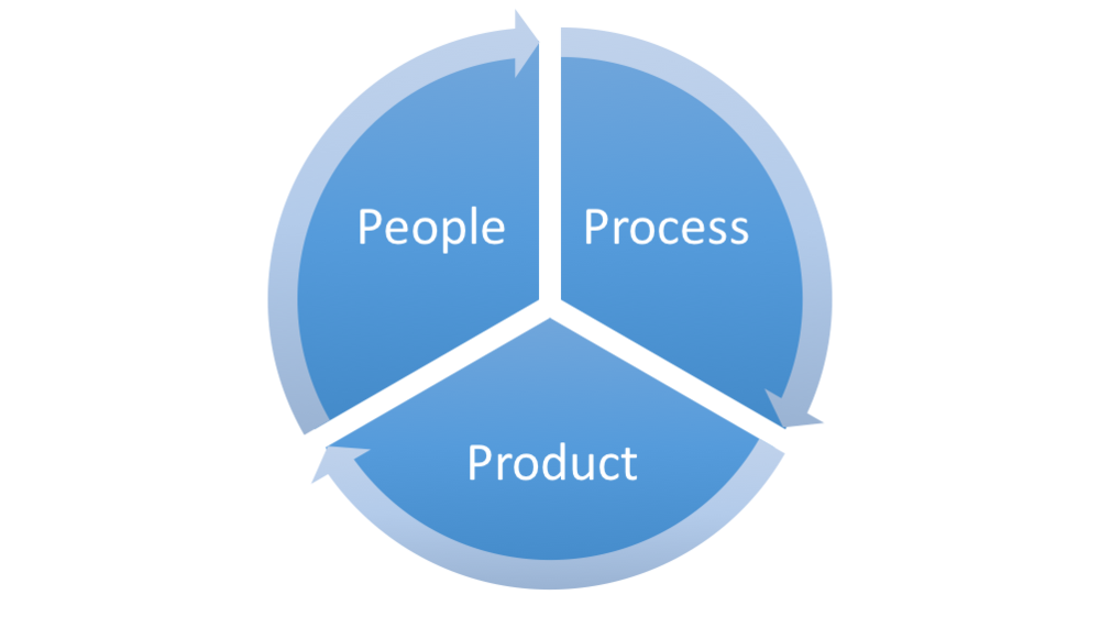 Figure 1: The People, Process, Product Cyber Pie