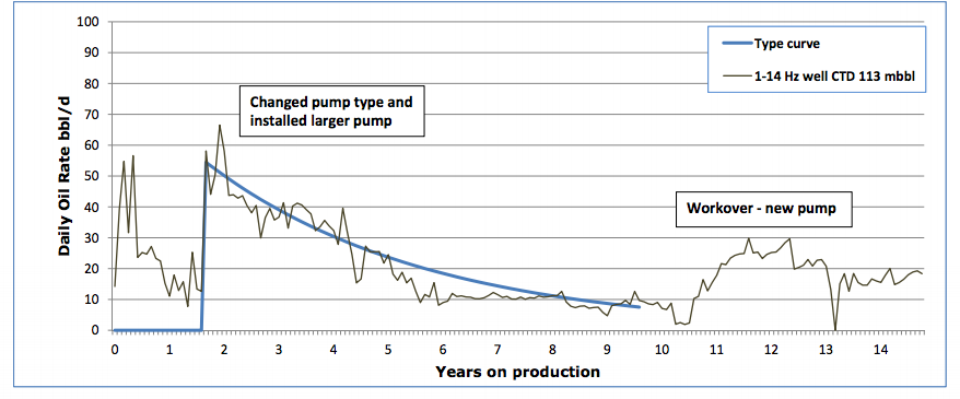 CLICK TO ENLARGE: Previous production curve from Crestar's workovers and new pumps.