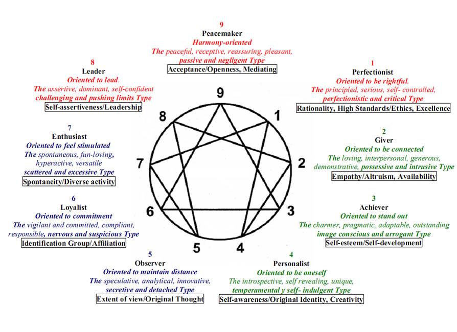 enneagram  symbol w descriptions.jpg