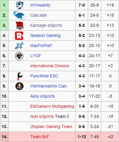 Group A Standings - The Group of Death