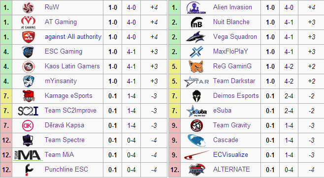 First Division Group A (left) and Group B (right) standings after Week 1.