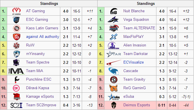 The standings so far for Group A (left) and Group B (right).